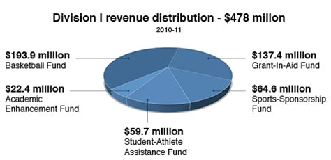 College Athletes and Compensation - Term Paper
